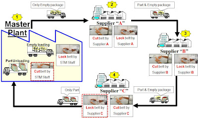 How to optimize Vehicle Routing in Automotive / Electronic elements trade through Milk Run routing