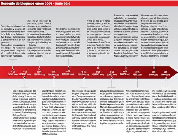 CRONOLOGIA DE LOS BLOQUEOS DEL AÑO 2009-2010