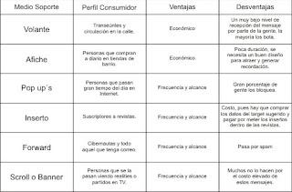 ventajas y desventajas de los medios de comunicacion: