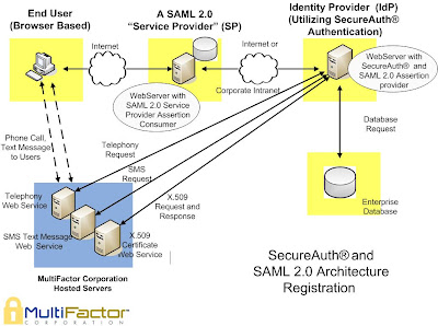 MFC_SecureAuth_and_SAML_2.0_Registration multifactor corporation, two factor authentication, certificates