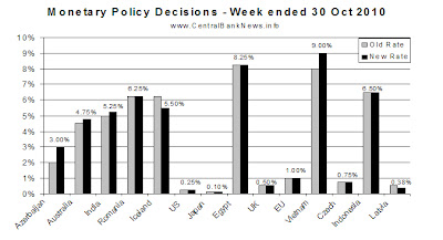 monetarypolicyrates-6nov2010.bmp