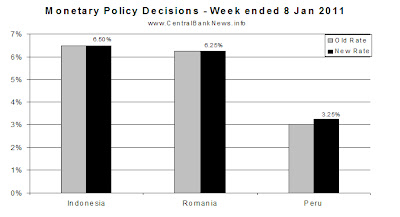 monetarypolicyrates-8jan2011.bmp