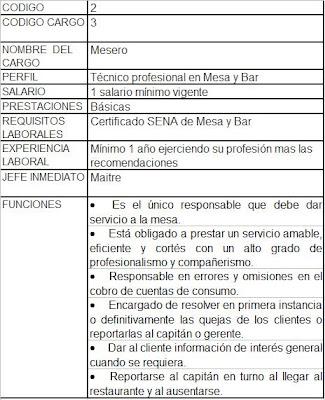 Restaurante ecole manual de funciones for Manual de funciones de un restaurante pdf