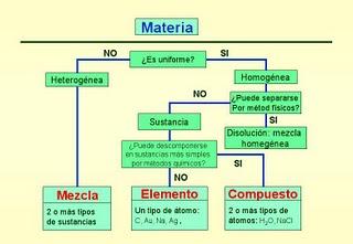 Caracteristicas De Las Sustancias Simples O Compuestas
