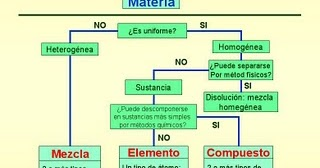 Clasificacion de la herencia mendeliana simple