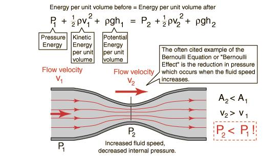 bernoullis theorem One of the most common everyday applications of bernoulli's principle is in  airflight the main way that bernoulli's principle works in air flight has to do with  the.