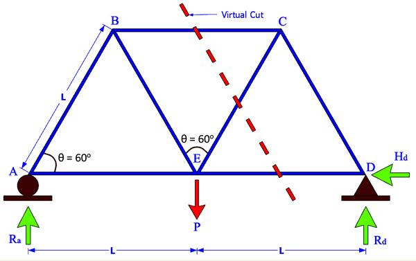 resolving forces in truss Problem 001-mj | method of joints problem find the force acting in all members of the truss shown in figure t-01.