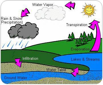 image preview Proses Terjadinya Hujan Buatan