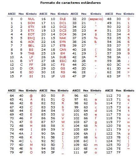 Computaci n para todos tabla de c digos ascii extendida for 7 bit ascii tabelle