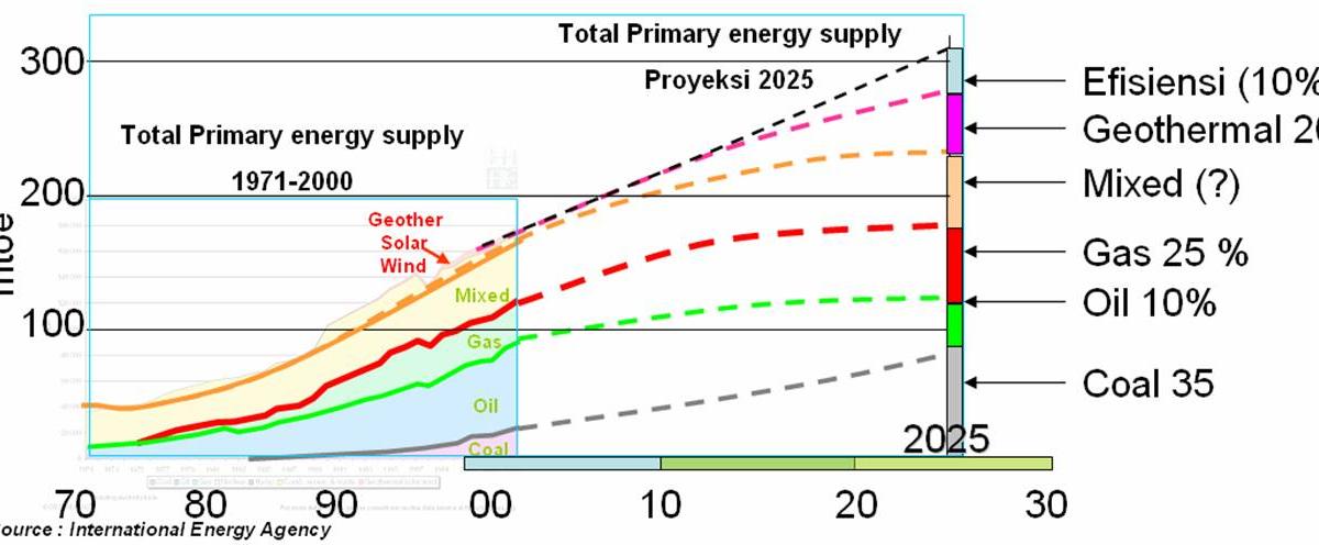 How Do We Obtain Natural Gas