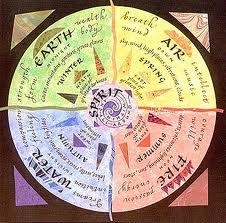 Elemen dari Zodiak