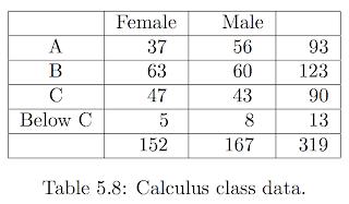 Python for bioinformatics grade disparity chi squared for Chi square table df 99