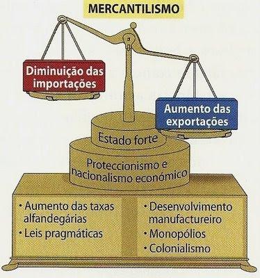 DO <b>FEUDALISMO</b> AO <b>CAPITALISMO COMERCIAL</b> - História do Brasil 2014