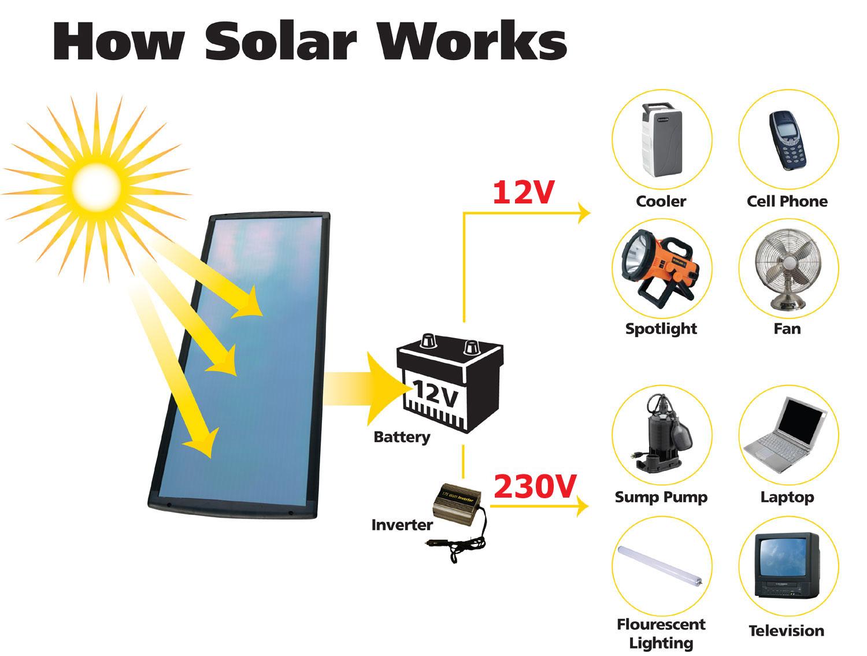 solar panel working principle pdf