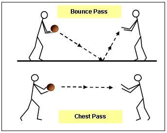 Basketball Passing Drills
