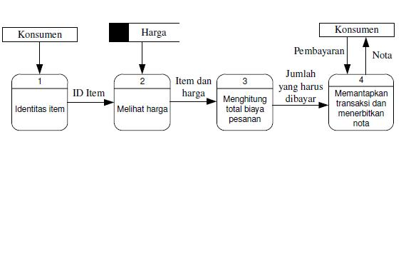 Jegobaspot perancangan sistem contoh diagram aliran data fisik ccuart Choice Image