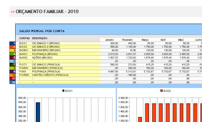 Orçamento pessoal e familiar 2010: lista de contas