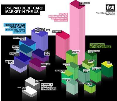 prepaid debit cards market