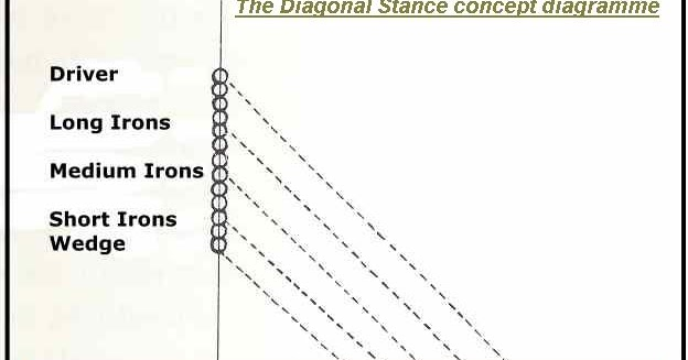biokinetic golf swing theory  the diagonal stance