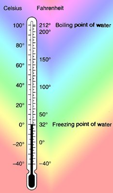 Physics Knowledge Measuring Temperature