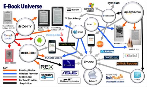 e-book o libro electronico
