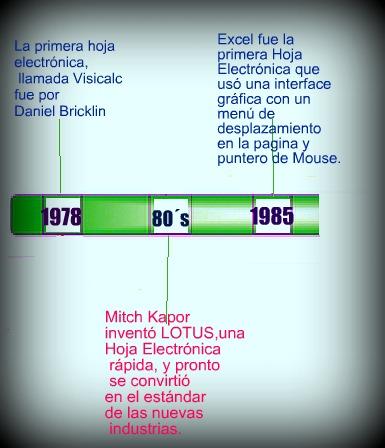historia de las hojas de calculo: