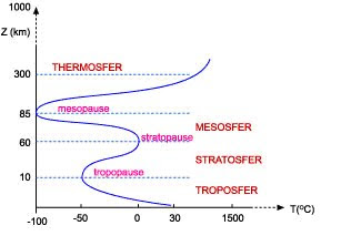 Struktur Vertikal Atmosfer