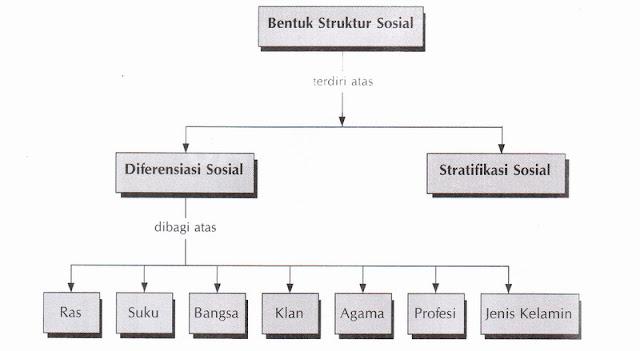 pengertian struktur sosial menurut raymond flirth Pengertian mobilitas sosial raymond flirth struktur sosial menurut flirth.