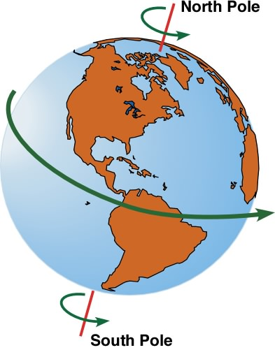 Este es el sentido de la rotación terrestre. Amanece primero por Japón...