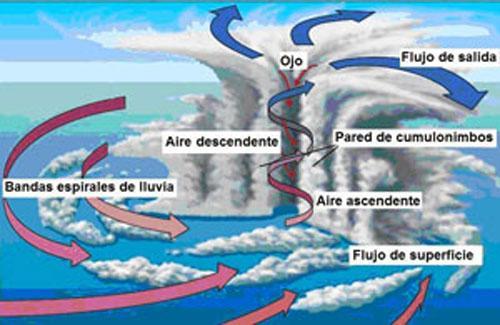 Fotos Dibujos Cultura Geografia Fotos De Tornados | Tattoo ...