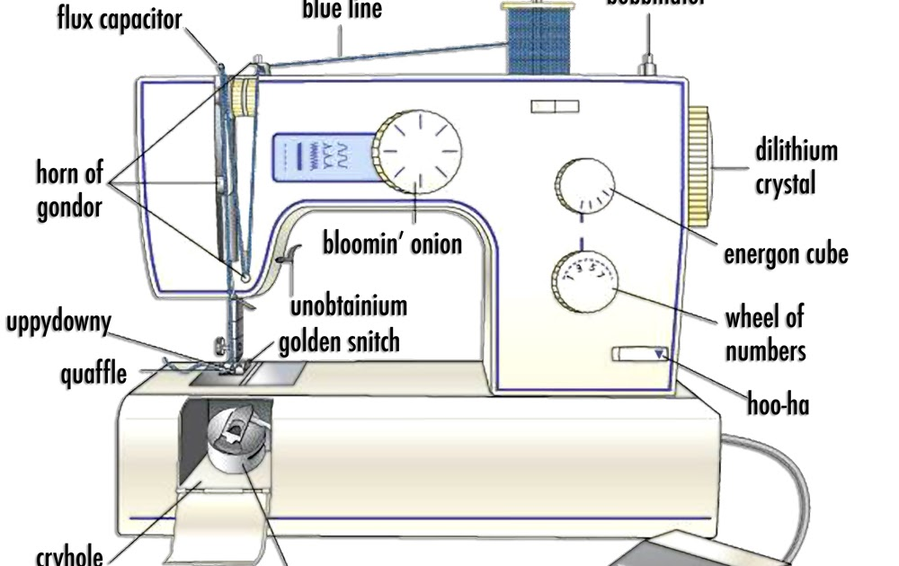 gertie s new blog for better sewing do you know a feed dog from a rh blogforbettersewing com diagram of sewing machine pdf diagram of sewing machine needle
