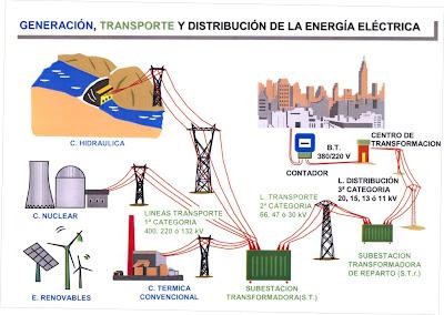 Mi Blog De Electromecanica Unidad 4