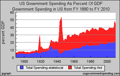 This Graph Depicts State Local Government Spending Blue And Federal Government Spending Red As A Percentage Of Gdp For The United States Since 1890