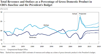 u s federal budget deficit graph revenues vs outlays