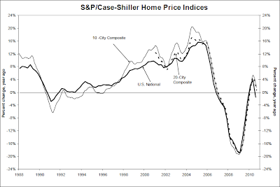 S&P/Case-Shiller Home Price Index, Q3 2010