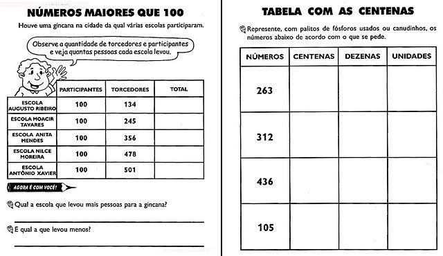 Fonte  Pedagogia Do Seculo XXI