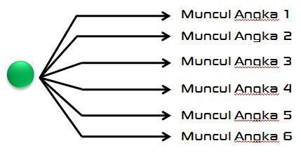 Abi syahrial blog teknik pengambilan keputusan dengan diagram keputusan tujuan pembuatan diagram pohon keputusan adalah untuk membantu seorang pemimpin dalam mengambil menetapkan suatu keputusan ccuart Images