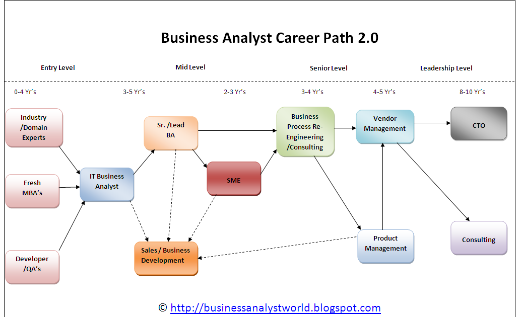 a description of a system analyst who analyses the designs and implements the information gathered p Terminology of data analysis, and be prepared to learn about using jmp for data analysis introduction: a common language for researchers research in the social sciences is a diverse topic.