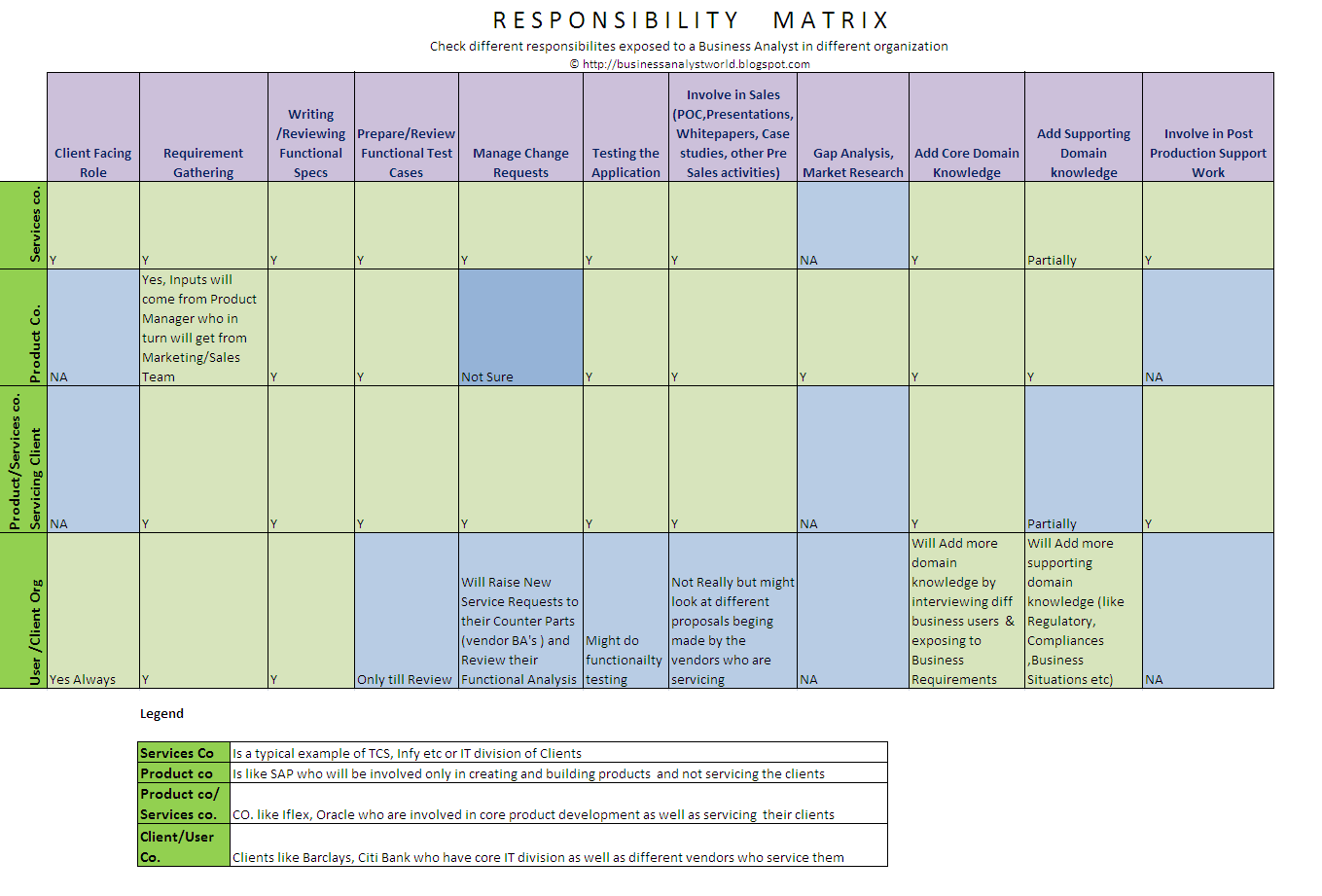 business analyst responsibilities across different organizations ba roles and responsibilities