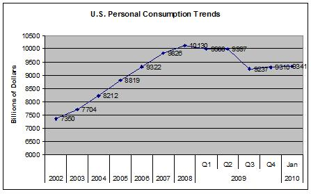 US Personal Consumption Expenditures Trend