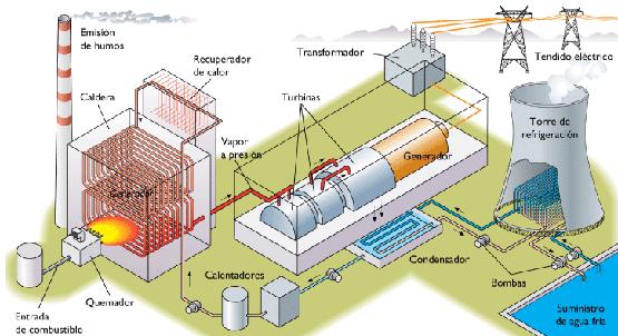 technologicind ENERGÍAS NO RENOVABLES