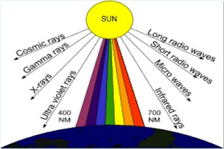 Etos kerjahiens megantaraphysics cahaya tampak polykromatik bila dibiaskan melalui prisma maka cahaya tersebut akan terurai menjadi monokromatik atau warna pelangi spektrum warna ccuart Choice Image