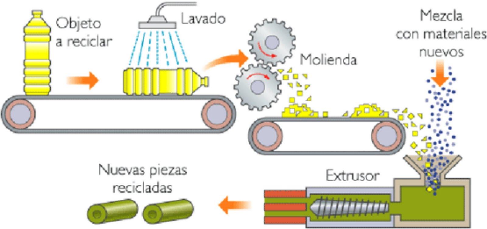 Tratamiento de residuos industriales residuos - Reciclaje de la madera ...
