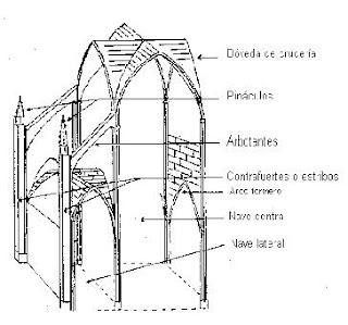 Arte torreherberos las catedrales g ticas elementos for Arquitectura gotica partes