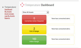 Awarepoint Temperature Dashboard