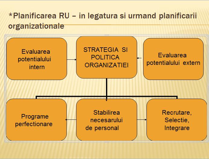 Planificarea RU