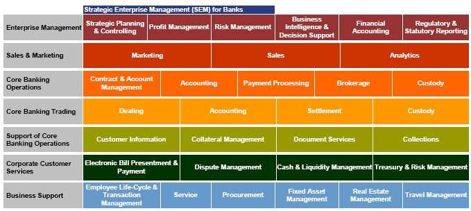 It Management  Banking Solution