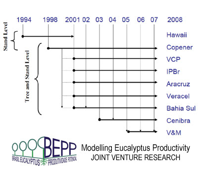 Brazil Eucalyptus Field Laboratory, a long term R+D joint venture of Academic Research and Forestry Industry / Laboratorio Forestal de Eucalyptus de Brasil, un proyecto conjunto de I+D entre la Investigacion Academica y la Industria Forestal / Jose Luiz Stape (North Carolina State University), Dan Binkley (Colorado State University), Mike Ryan (USDA) et al / BEPP - Brazil Eucalyptus Potential Productivity Project: Influence of water, nutrients and stand uniformity on wood production / BEPP - Proyecto de Modelizacion de la Productividad Potencial del Eucalipto: Influencia de la disponibilidad de agua, nutrientes y la homogeneidad del rodal en la produccion de madera / Gustavo Iglesias Trabado, Roberto Carballeira Tenreiro and Javier Folgueira Lozano / GIT Forestry Consulting SL, Consultoría y Servicios de Ingeniería Agroforestal, Lugo, Galicia, España, Spain / Eucalyptologics, information resources on Eucalyptus cultivation around the world / Eucalyptologics, recursos de informacion sobre el cultivo del eucalipto en el mundo