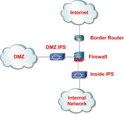 ids and ips Is the ids and ips different module in firepower, i was told that if ips run in read-only mode, it is ids, is it true i try to search ids troubleshooting in firepower in internet, but there is no troubleshooting guide for ids and ips, anyone have.