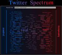 Twitter spectrum